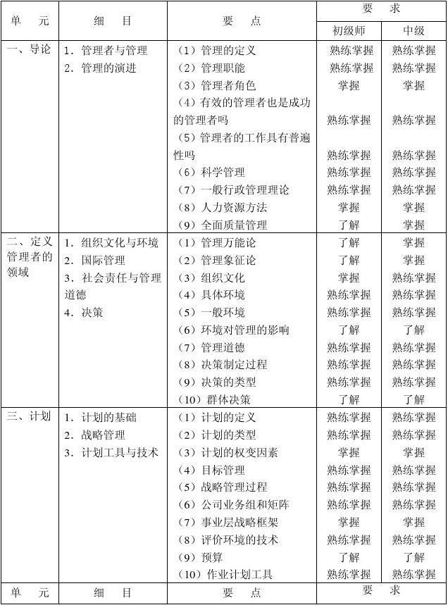 2013年福建省卫生管理专业职称(卫生管理初级师)考试大纲答案