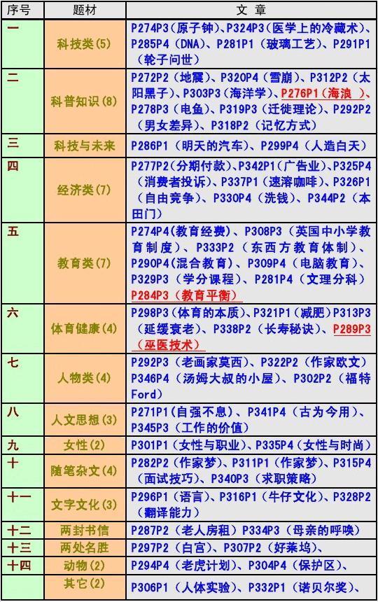 2011江苏省成人学位英语辅导--阅读详解