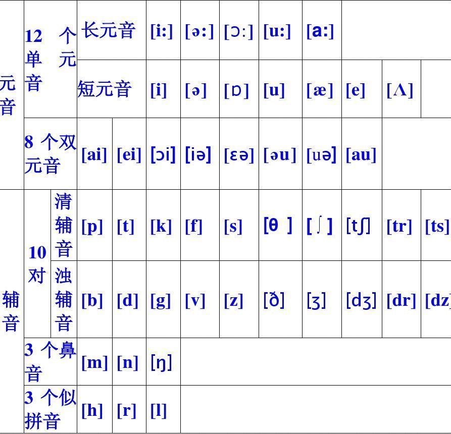 48个国际音标表(打印版)已整理