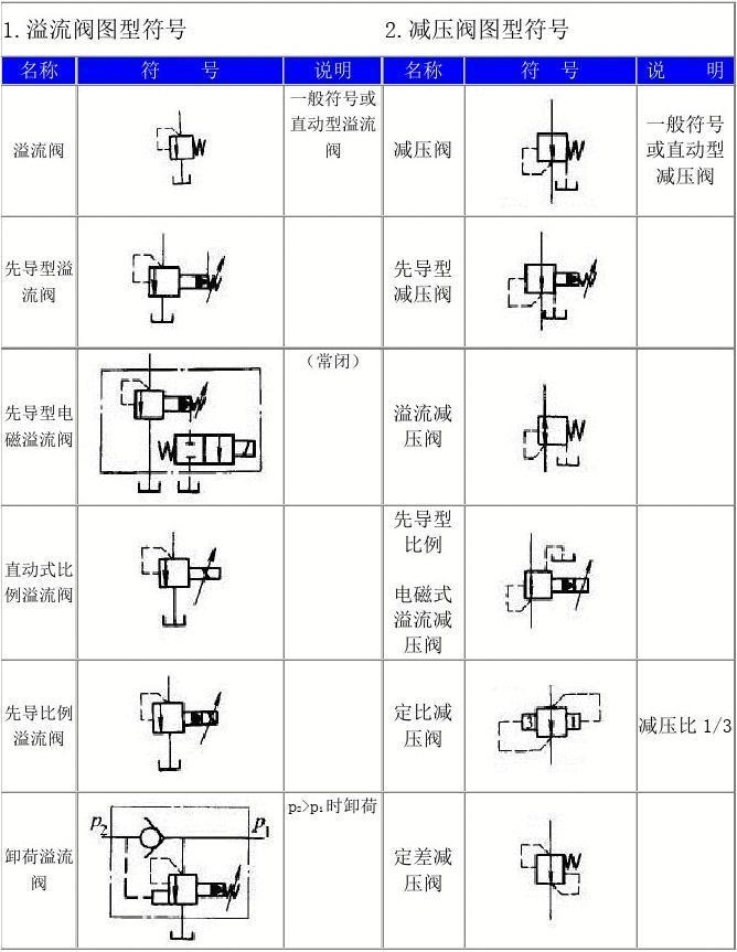 减压阀图型符号 名称 符 号 说 明 一般符号或 直动型溢流 阀 减压阀图片