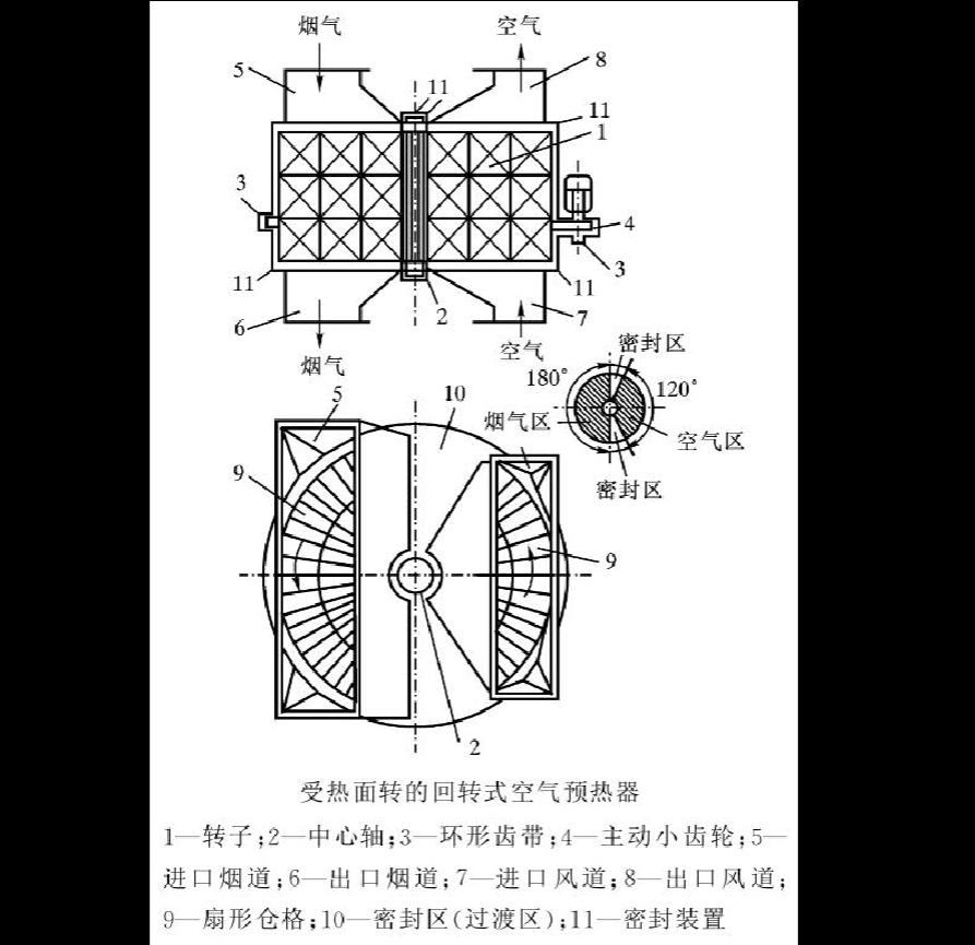 当前第3页) 你可能喜欢 空气预热器 热管换热器 回转式空气预热器 51图片