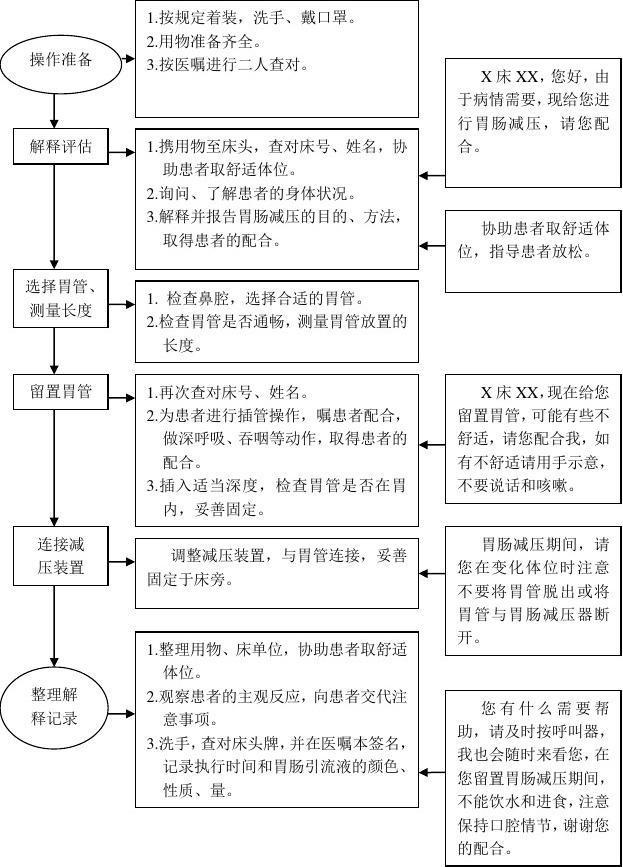 五、胃肠减压技术操作流程