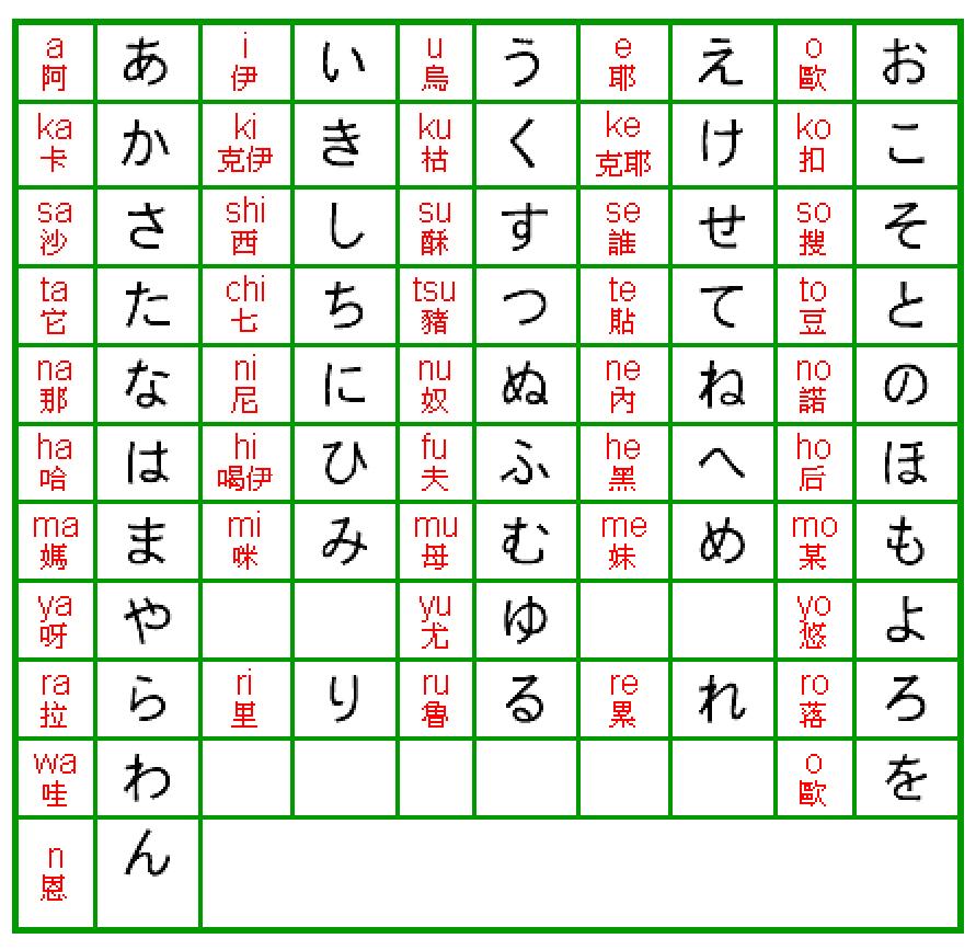 日语常用句子中文谐音