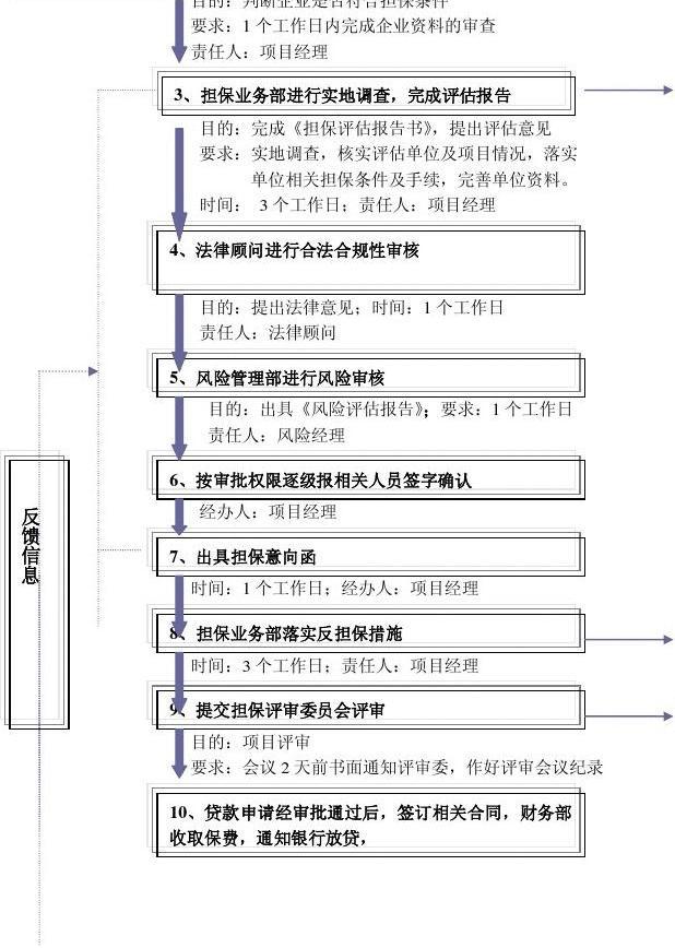 担保业务操作流程图(详细)