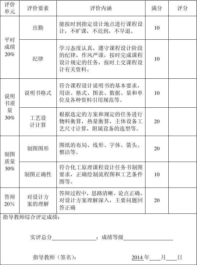 化工原理课程设计评分表图片