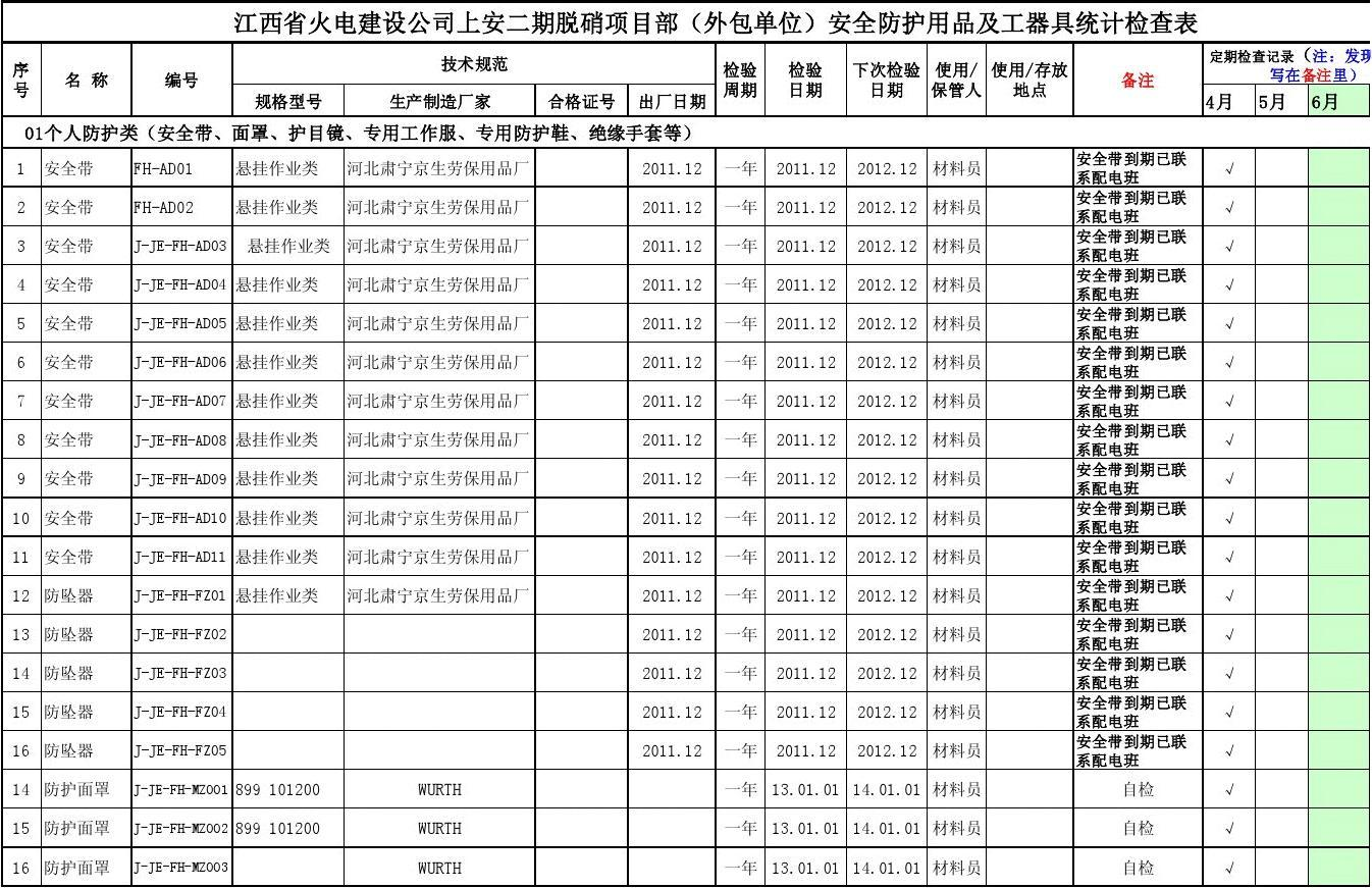 检修部_××班安全防护用具及强制检验工器具统计检查表