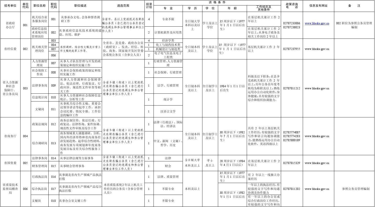 2012湖北省省直行政机关公开遴选公务员遴选