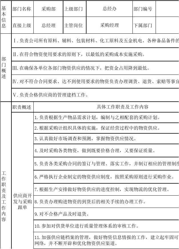 采购部部门职责_采购部部门职责说明书_文档下载