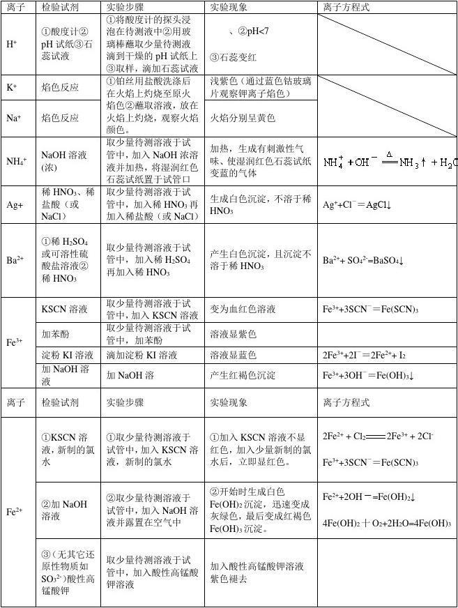 高中化学高中离子v高中(直接排名)常见打印海淀北京2016图片