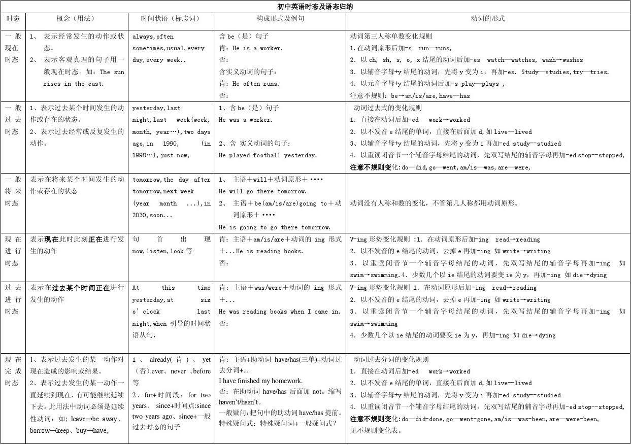 初中英语时态总结表(改)