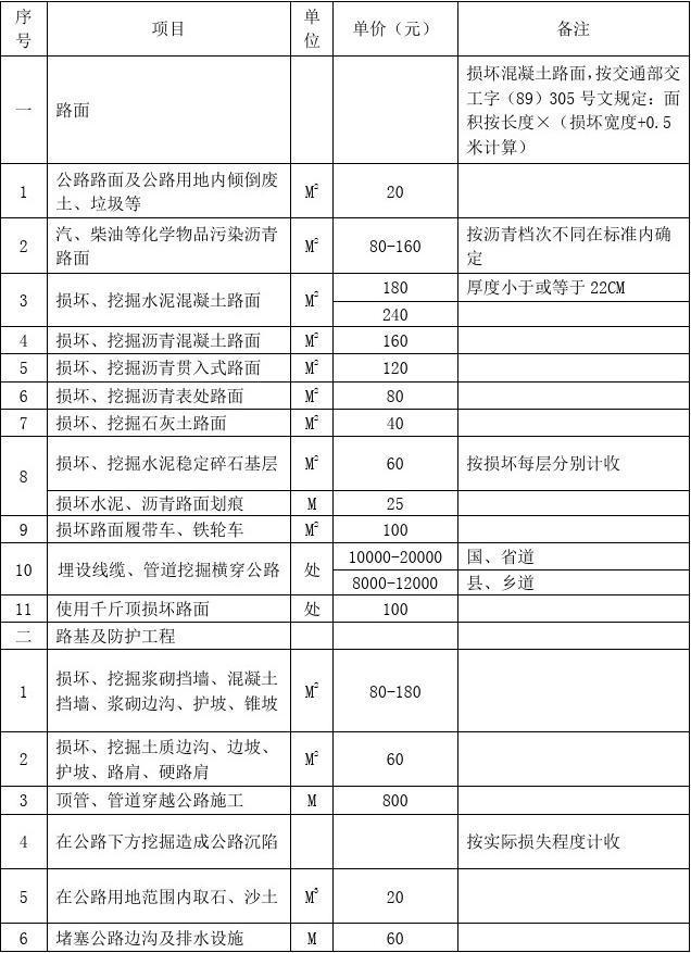 湖北省公路路产损失赔偿收费标准(鄂价费[2003]100号)