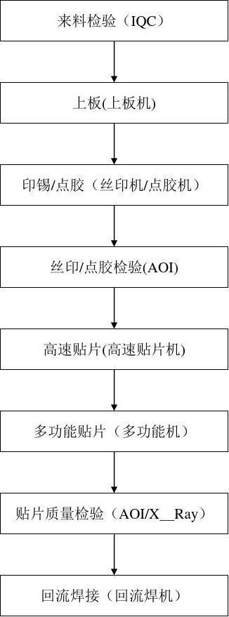 电子产品生产工艺流程图图片
