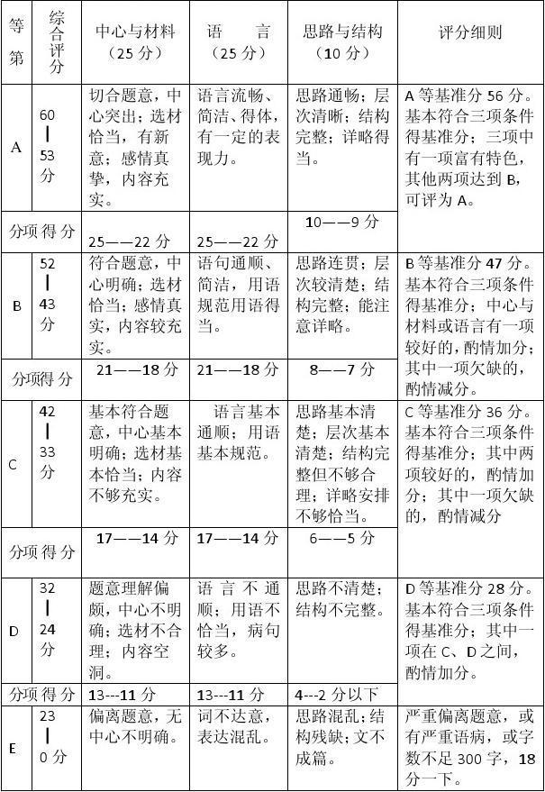 2013届上海市中考初中v初中作文日记儿童节标准图片