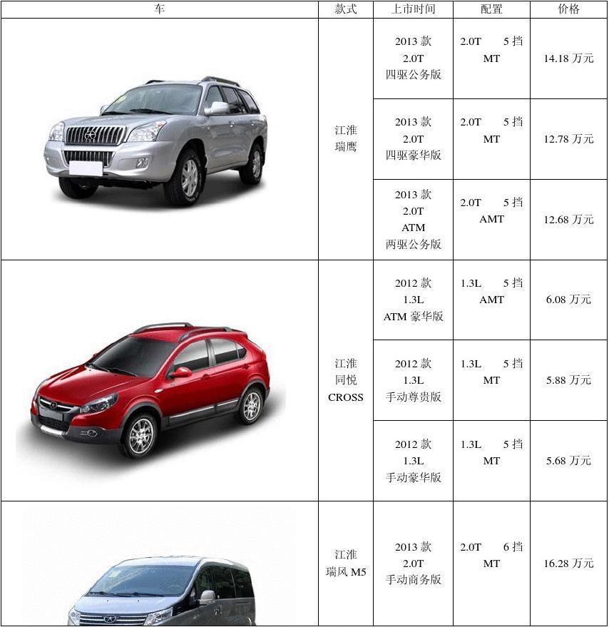 各种汽车 款式 图片 上市时间  价格  营销  竞品  配置(2)