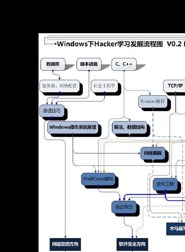 黑客学习流程图