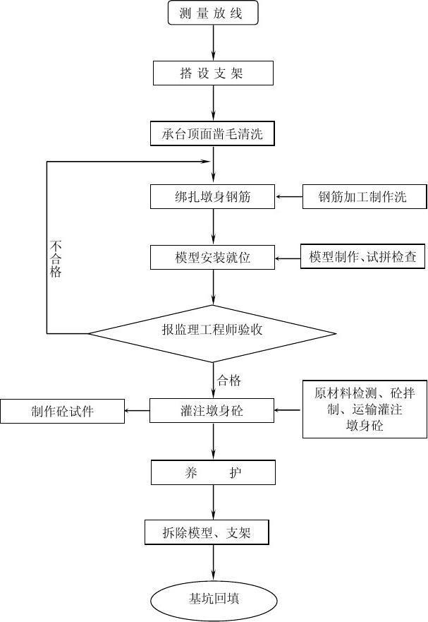 模板支架搭设流程_桥墩墩身施工工艺流程图_文档下载