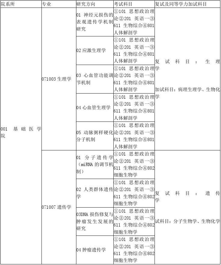 宁夏医科大学招生办_宁夏医科大学发布今年考研招生目录