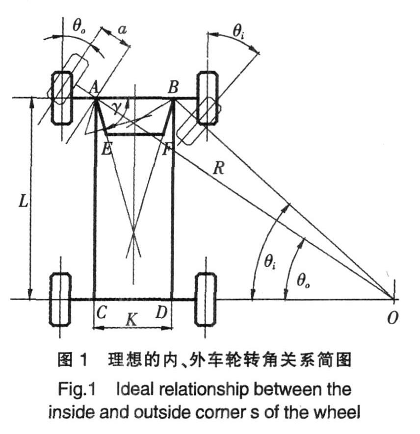 赛车转向梯形优化设计方法_厦门理工fsae赛车转向梯形图片