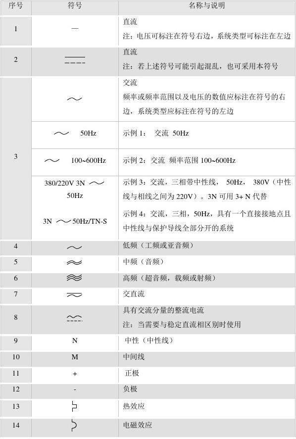        根据国际gb4728《电气图用图形符号》,并参照国际电工