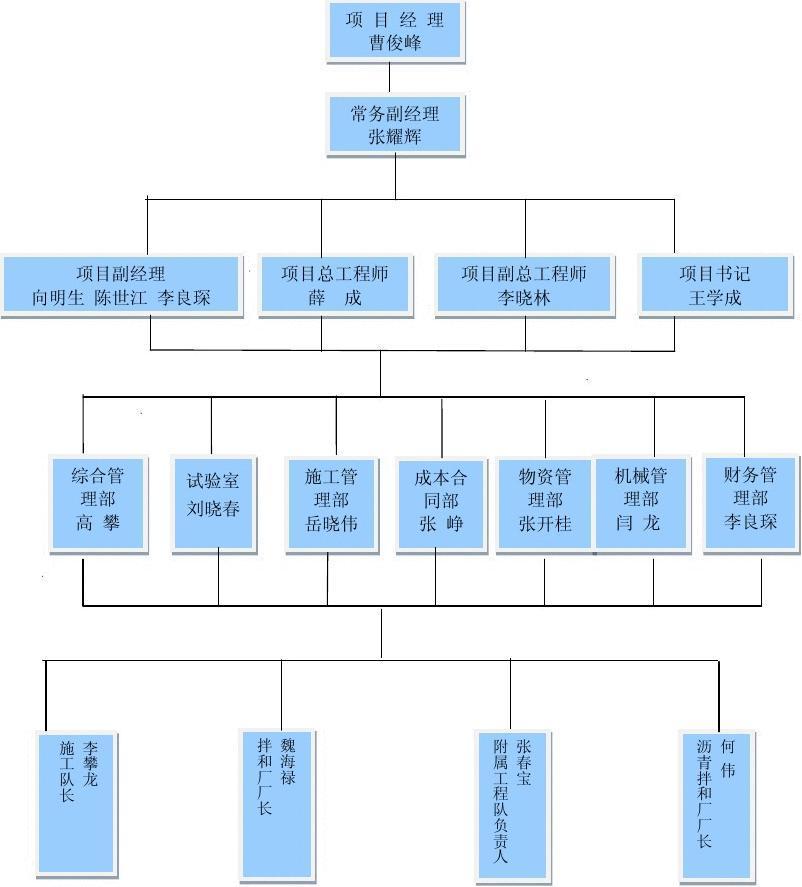 项目经理部组织机构框图图片
