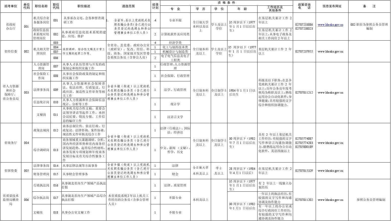 2012湖北省省直行政机关公开遴选公务员职位