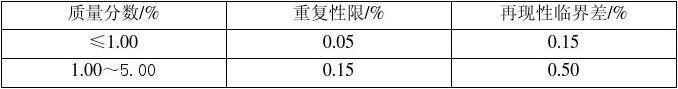 §4五氧化二磷量的测定