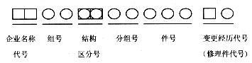 国产汽车配件的编号规则