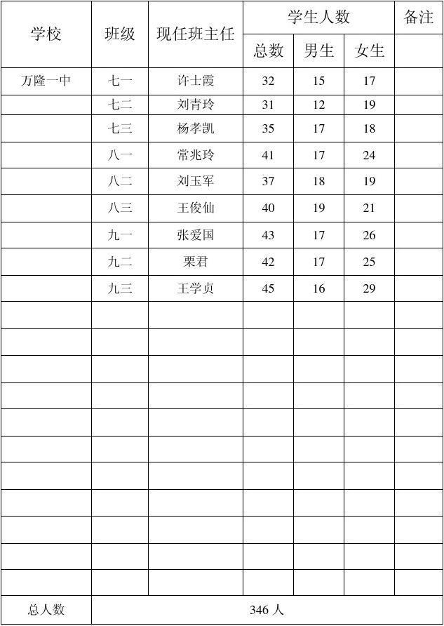 开封县中小学v小学统计表试讲小学资格证美术教师图片