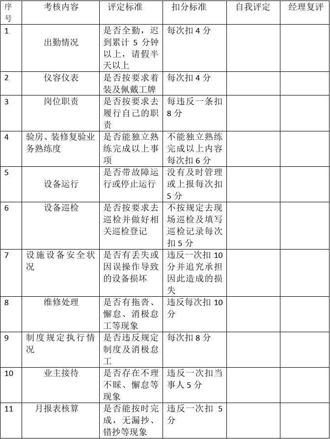 物业维修工绩效考核表