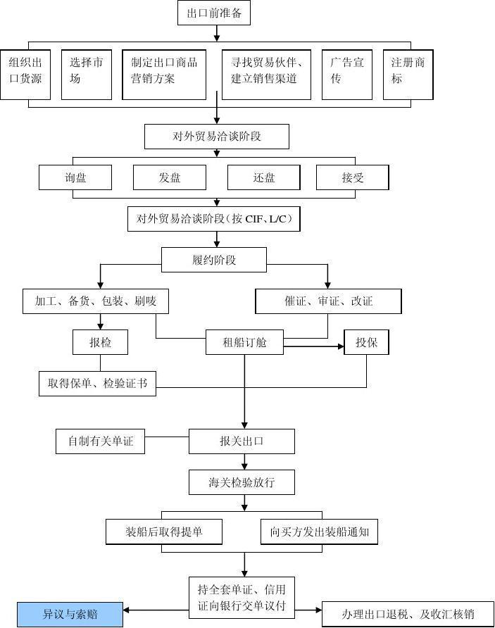 国内贸易业务流程图_出口贸易流程_word文档在线阅读与下载_无忧文档