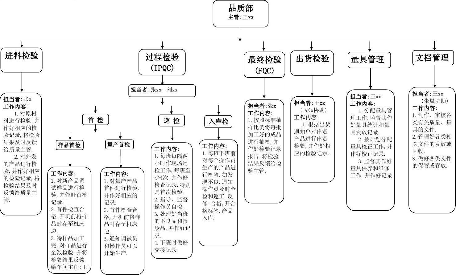 质量管理流程图表