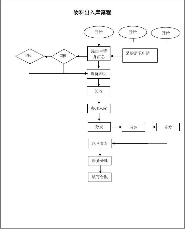 仓库货物出入库流程_出库入库的流程 商业