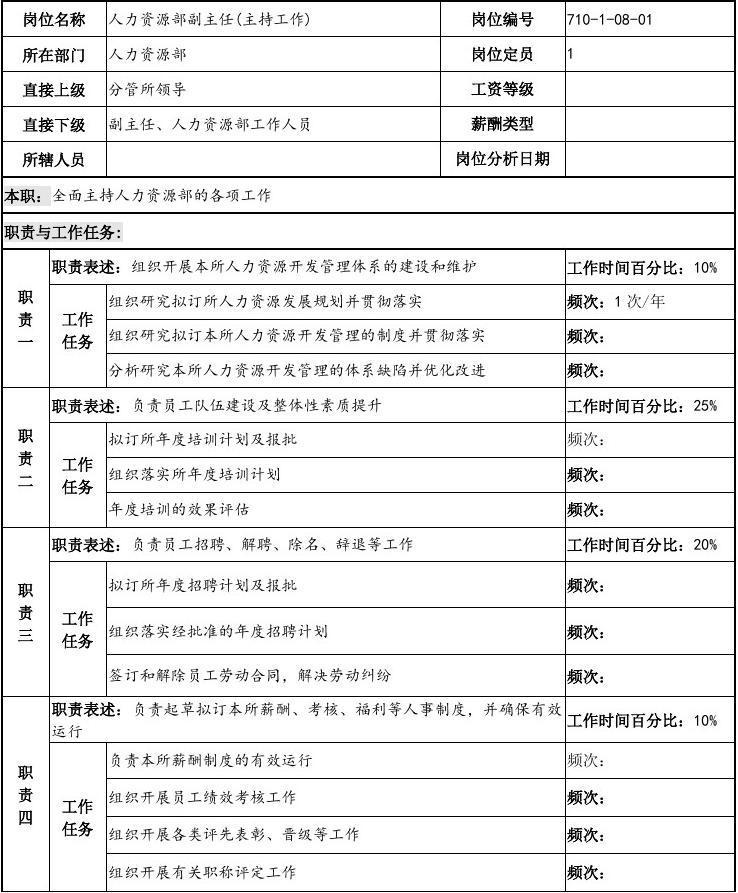 中船重工研究所人力资源部副主任(主持工作)岗位说明书.doc