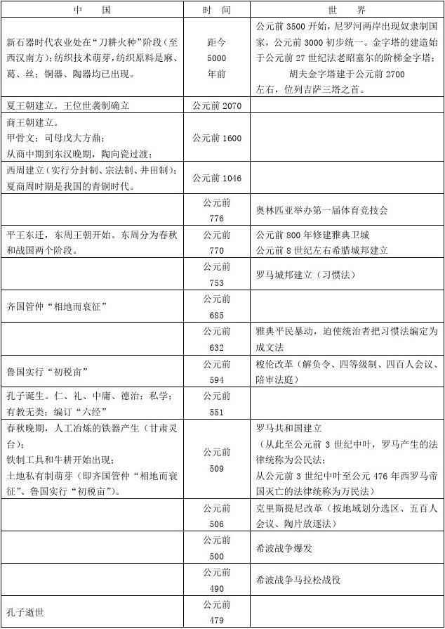 高中历史大事年表(人民版必修+人教版选修)