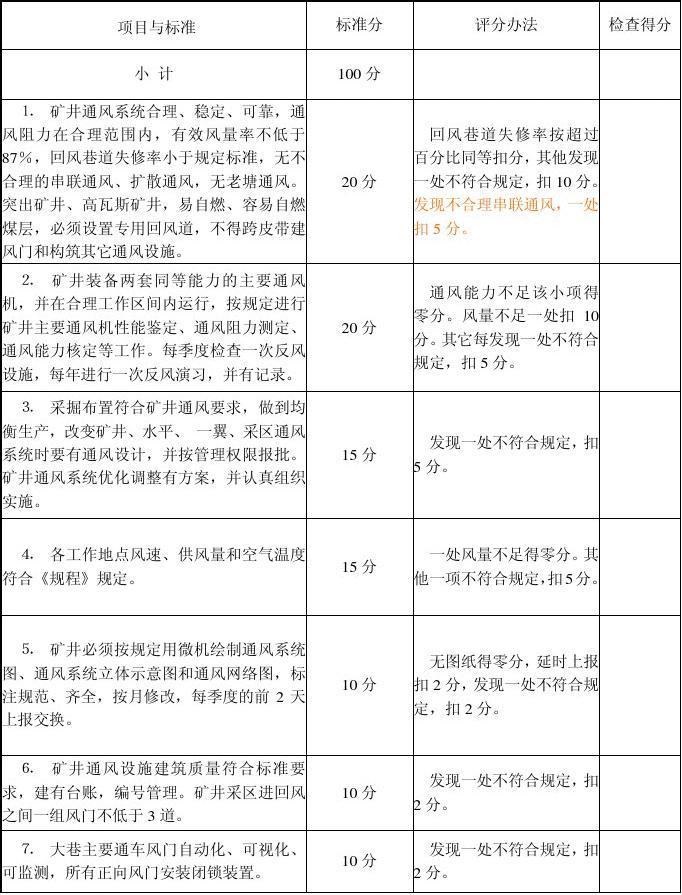 煤矿工程质量考核表_安全质量标准化示范通风矿井标准及检查评分办法_word文档在线 ...