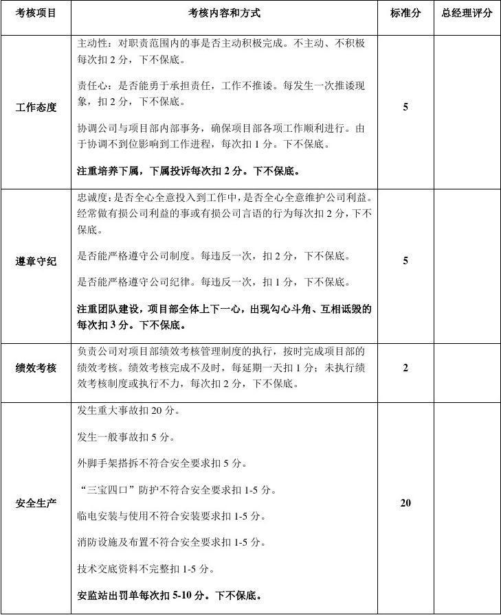 项目部人员绩效考核表