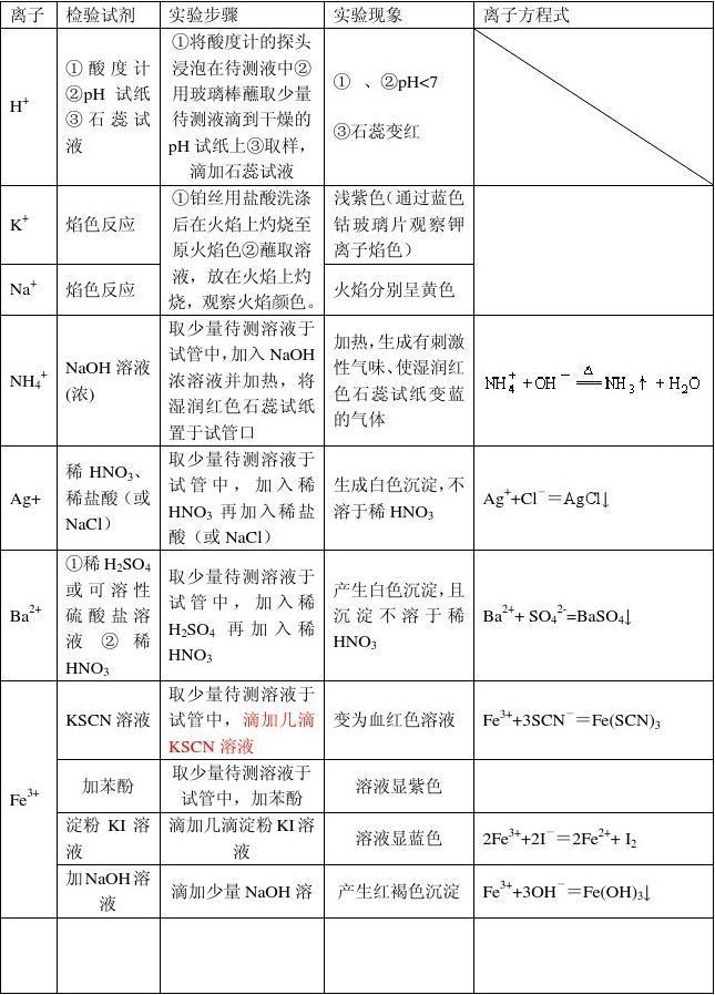 高中化学高中常见v高中湛江六中离子图片
