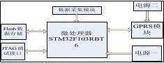 基于STM32的GPRS远程监测终端设计