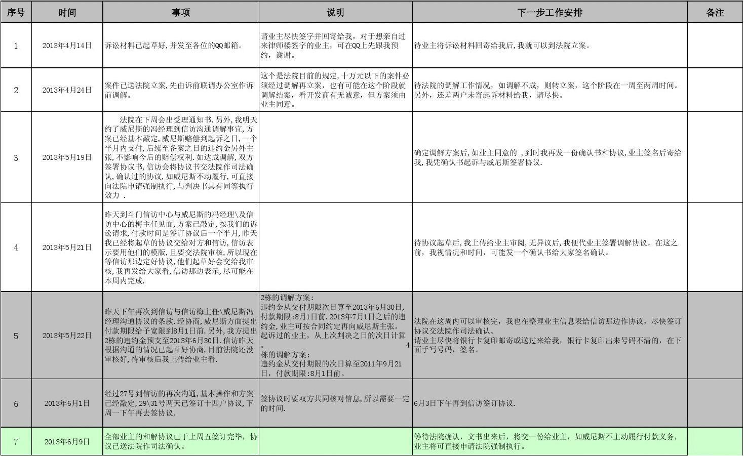 案件进度表 (8月8日)
