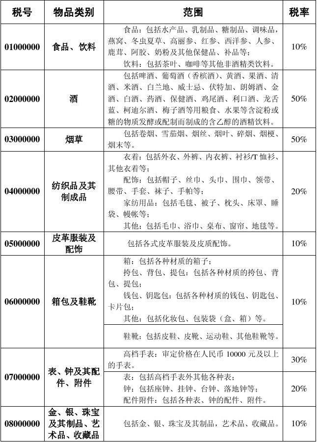 中华人民共和国进境物品归类表(2012年3月28日)