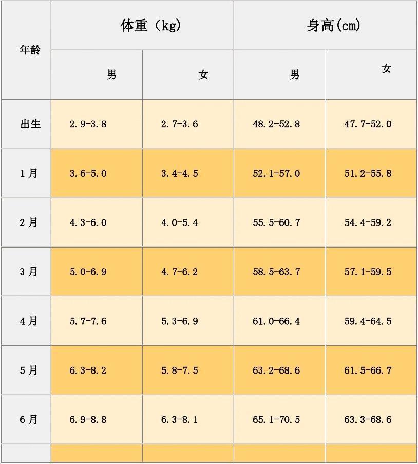 兒童標準身高體重對照表圖片