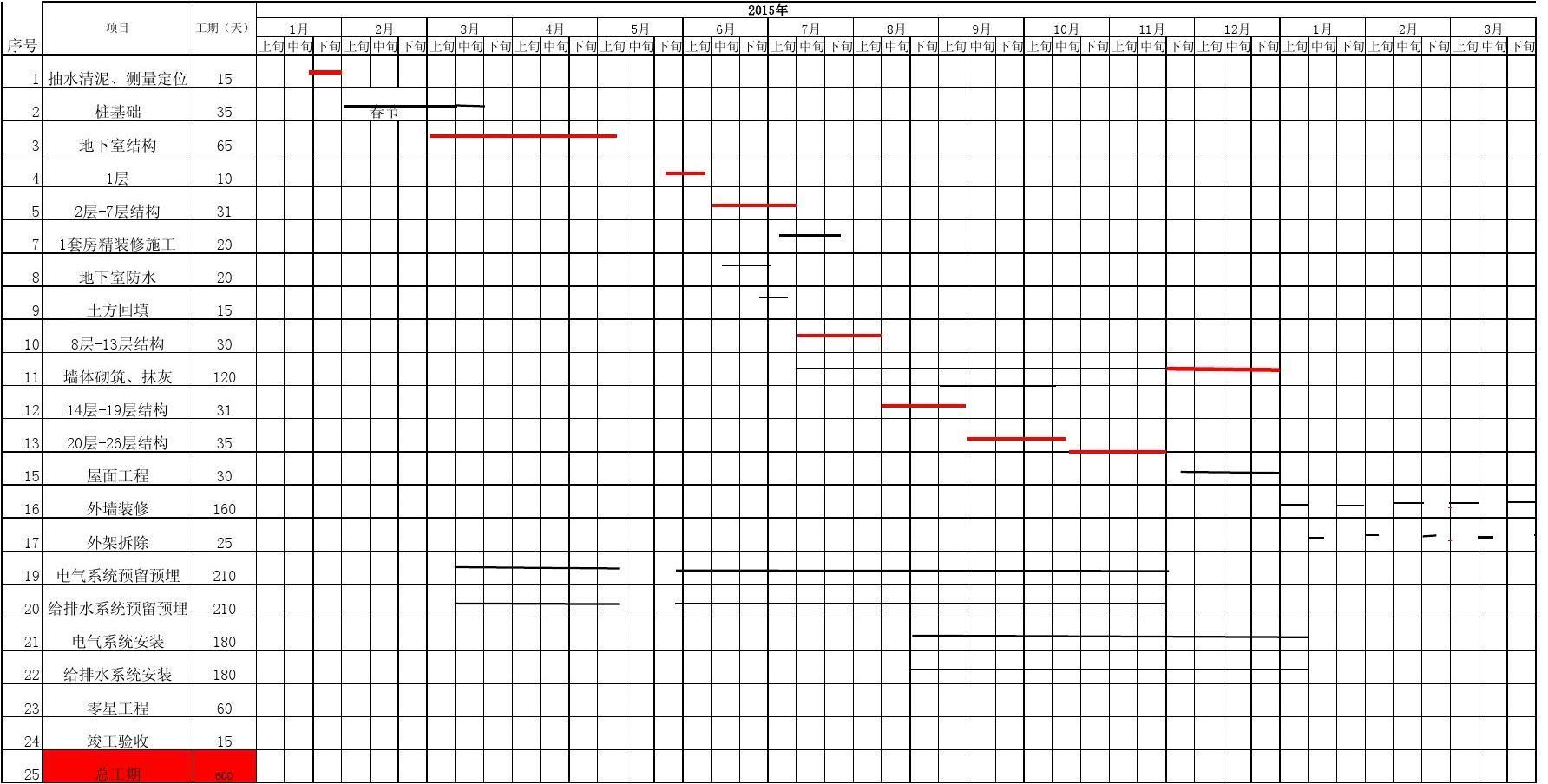 繪制時間表的水平計劃,Excel就足夠了
