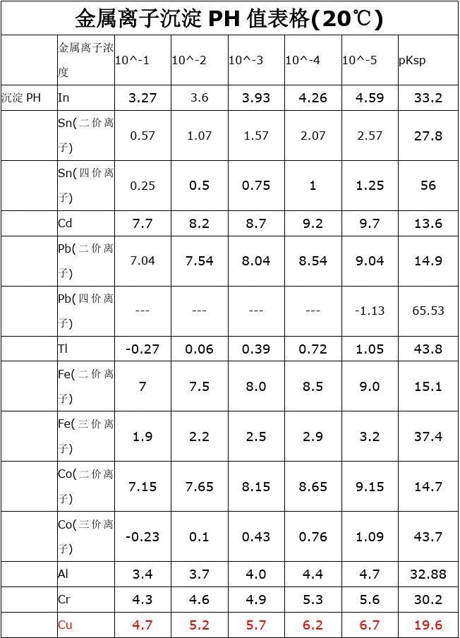 金属离子沉淀PH值表