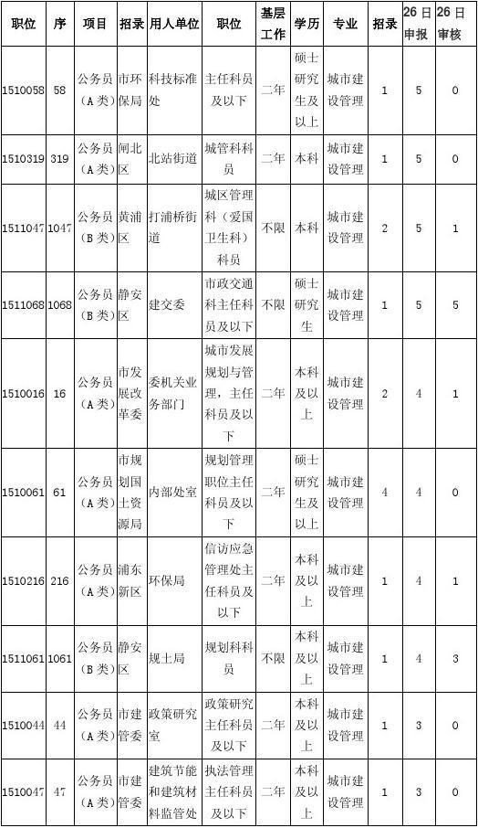 2015上海公务员考试报岗情况城市建设管理专