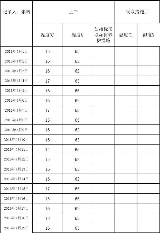 2016温湿度记录表