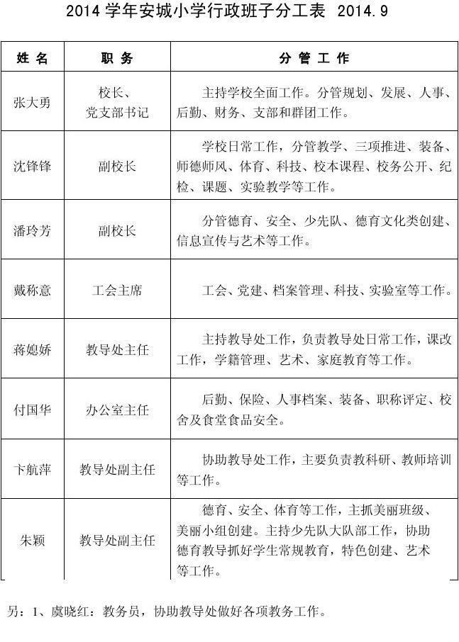1.2014学年安城小学领导班子分工表