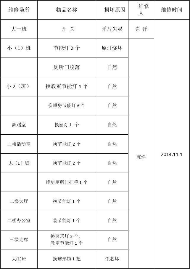 幼儿园接送登记表_柏果镇中心幼儿园设备维修登记表_文档下载