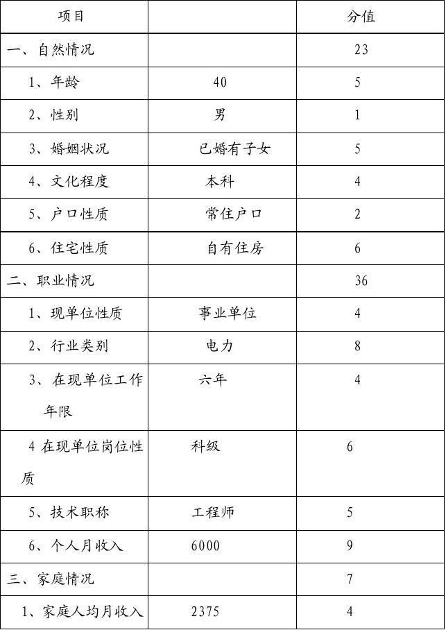 个人信用等级调查评分表