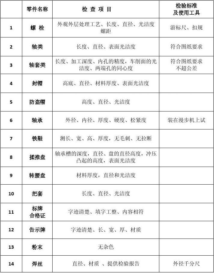 零件检查项目表