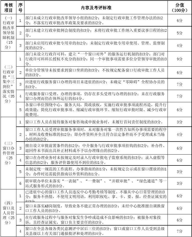 """2013年睢宁县行政审批""""三集中三到位""""工作考核细则(试行)"""
